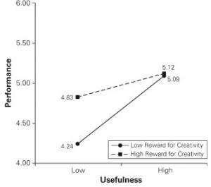 اثرهای تعاملی آزمونهای پارامتریک برای فرضیههای تفاوتی