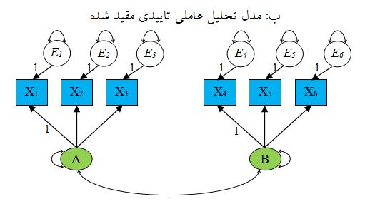 مدل تحلیل اکتشافی