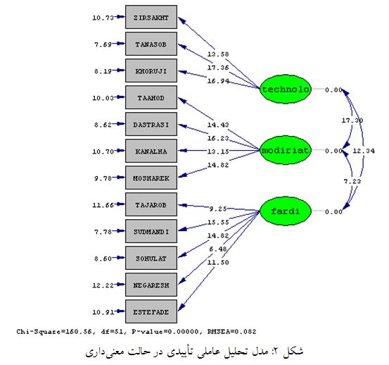 مدل تحلیل عاملی تأییدی