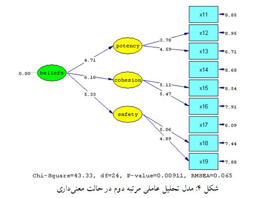 مدل تحلیل عاملی مرتبه دوم