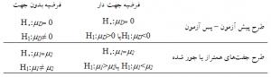 فرضیههای صفر و خلاف آزمونهای پارامتریک برای فرضیههای تفاوتی