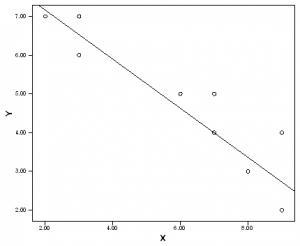 نمودار خط رگرسیون