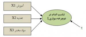 مدل اندازهگیری ترکیبی