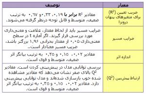 معیارهای ارزیابی مدل ساختاری (مدل درونی)