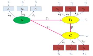 مدل عمومی معادلات ساختاری