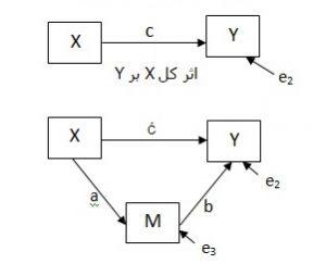 میانجی مدل مسیر