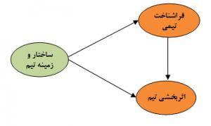مدل ساختاری